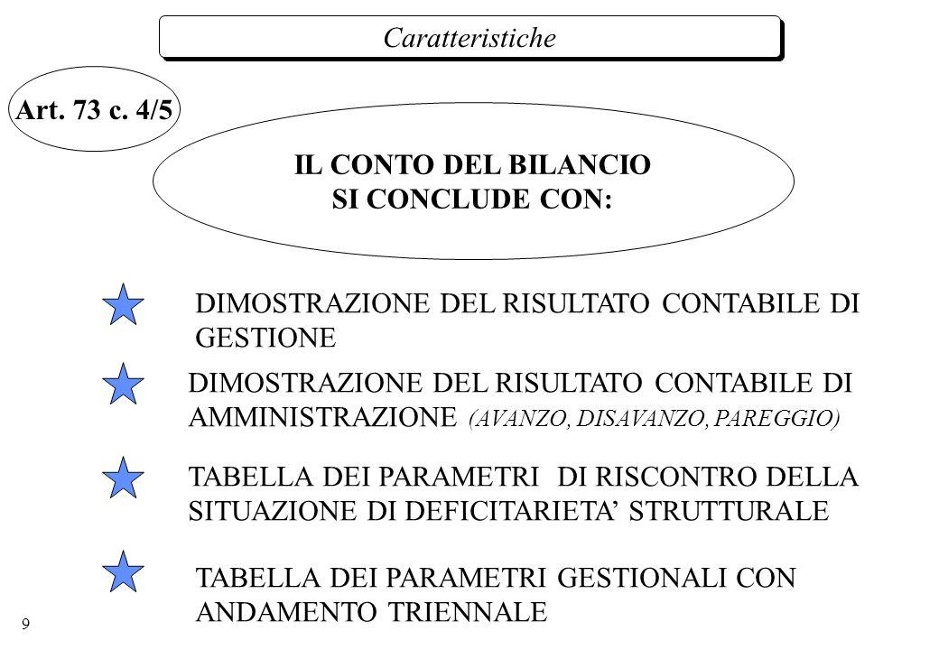 9 Caratteristiche IL CONTO DEL BILANCIO SI CONCLUDE CON: DIMOSTRAZIONE DEL RISULTATO CONTABILE DI GESTIONE DIMOSTRAZIONE DEL RISULTATO CONTABILE DI AMMINISTRAZIONE (AVANZO, DISAVANZO, PAREGGIO) TABELLA DEI PARAMETRI DI RISCONTRO DELLA SITUAZIONE DI DEFICITARIETA STRUTTURALE TABELLA DEI PARAMETRI GESTIONALI CON ANDAMENTO TRIENNALE Art.