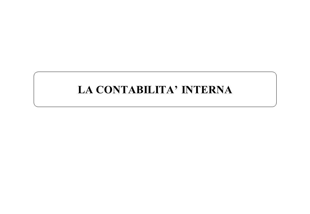 Economia ed Organizzazione aziendaleLa contabilità interna Loperation costing Esempio Limpresa Beta realizza i suoi prodotti attraverso le operazioni 1, 2 e 3.