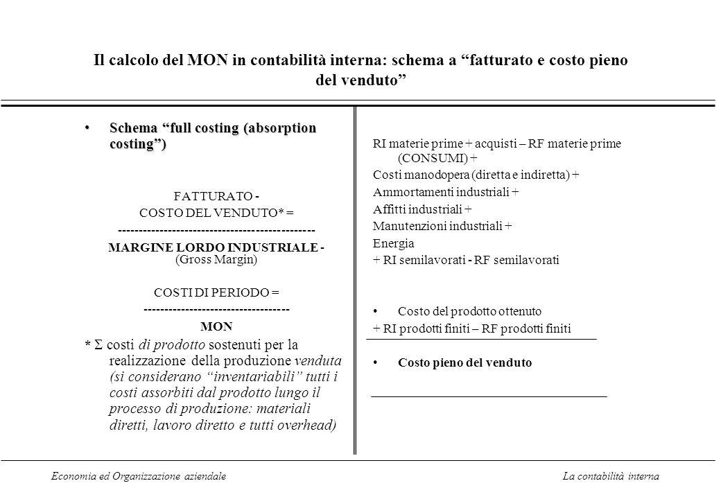 Economia ed Organizzazione aziendaleLa contabilità interna Il calcolo del MON in contabilità interna: schema a fatturato e costo pieno del venduto Sch