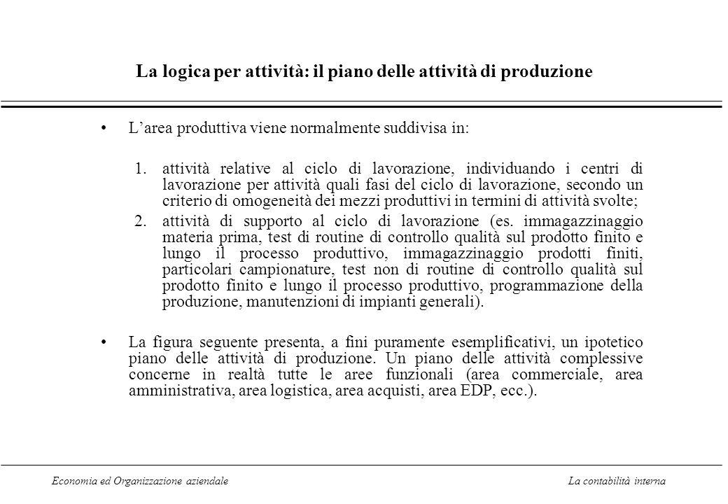 Economia ed Organizzazione aziendaleLa contabilità interna La logica per attività: il piano delle attività di produzione Larea produttiva viene normal