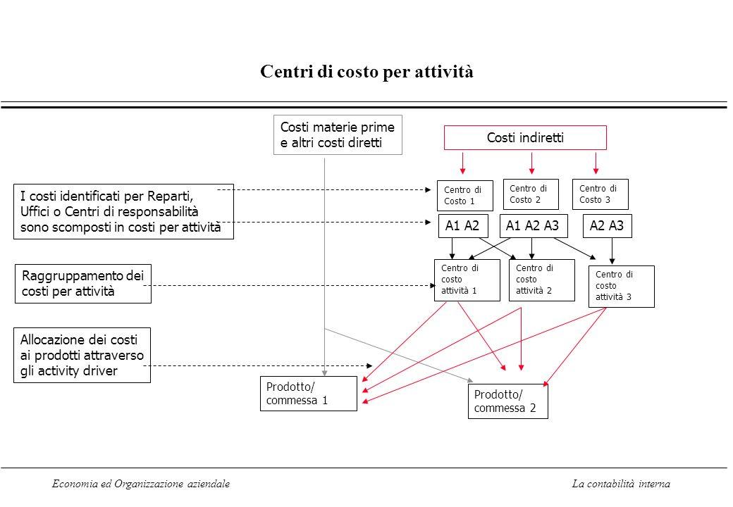 Economia ed Organizzazione aziendaleLa contabilità interna Centri di costo per attività Costi materie prime e altri costi diretti Costi indiretti Cent
