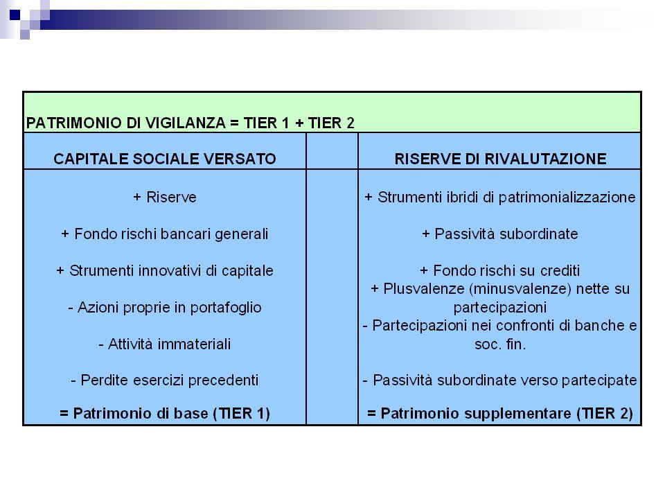 Basilea 1 - ponderazioni