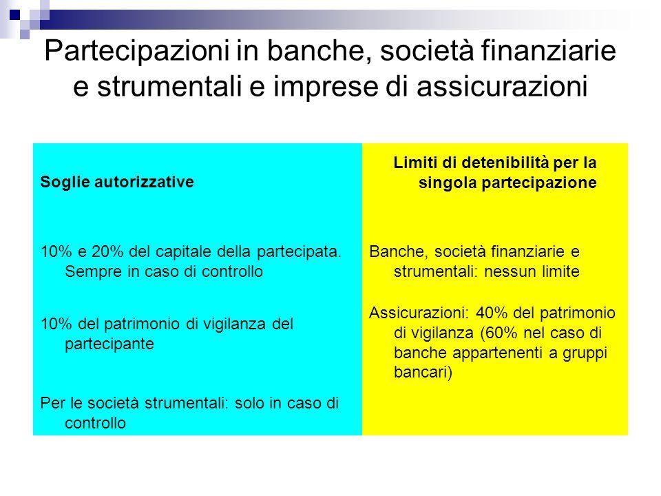 Partecipazioni in banche, società finanziarie e strumentali e imprese di assicurazioni Soglie autorizzative Limiti di detenibilità per la singola part