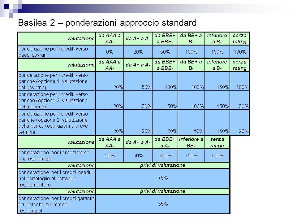 Basilea 2 – ponderazioni approccio standard