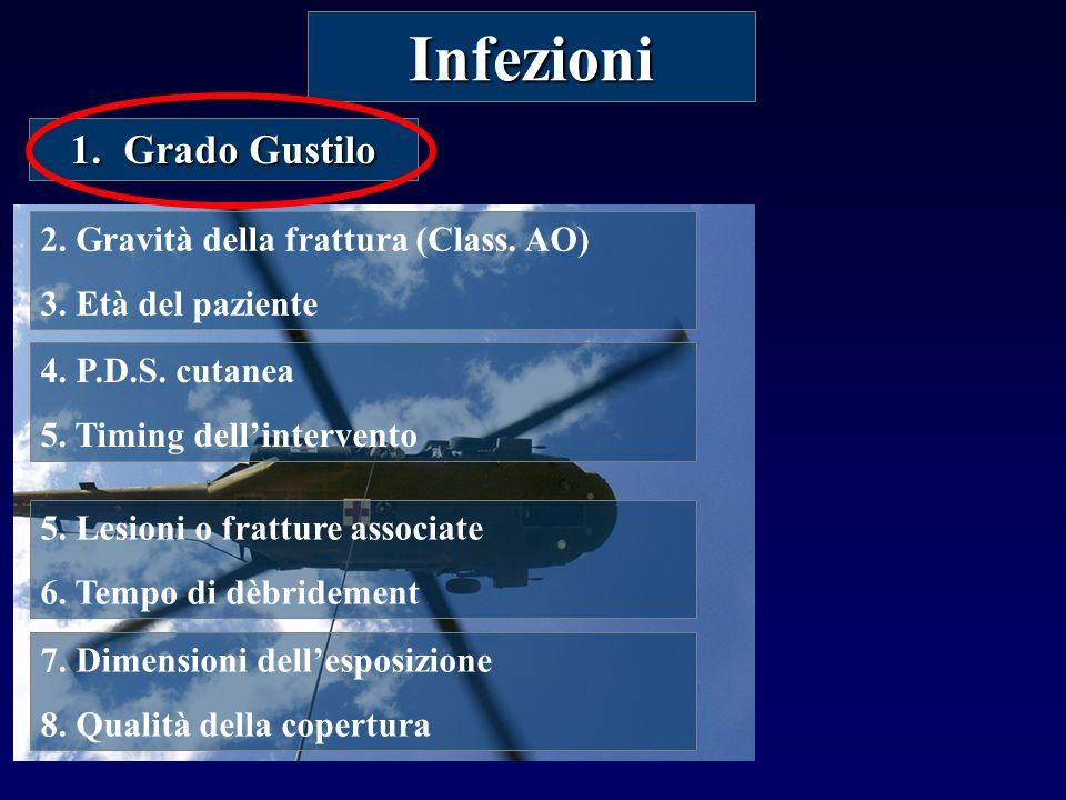 Infezioni 1.Grado Gustilo 2.Gravità della frattura (Class.