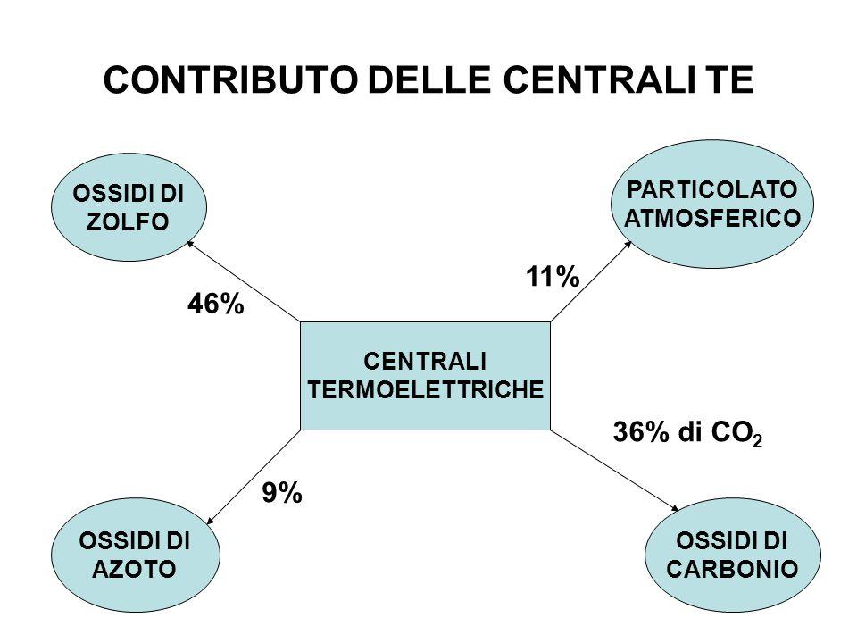 CONTRIBUTO DELLE CENTRALI TE OSSIDI DI ZOLFO OSSIDI DI CARBONIO PARTICOLATO ATMOSFERICO OSSIDI DI AZOTO CENTRALI TERMOELETTRICHE 46% 9% 36% di CO 2 11%