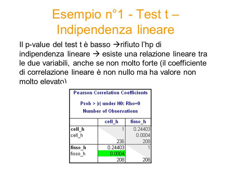 Esempio n°1 - Test t – Indipendenza lineare Il p-value del test t è basso rifiuto lhp di indipendenza lineare esiste una relazione lineare tra le due