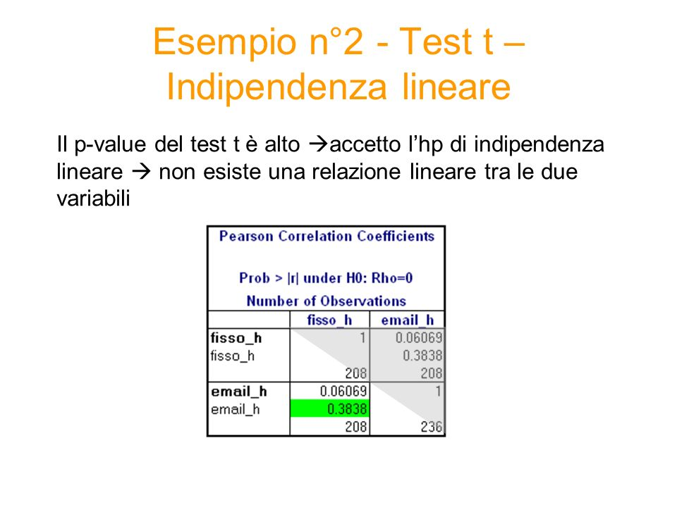 Esempio n°2 - Test t – Indipendenza lineare Il p-value del test t è alto accetto lhp di indipendenza lineare non esiste una relazione lineare tra le d