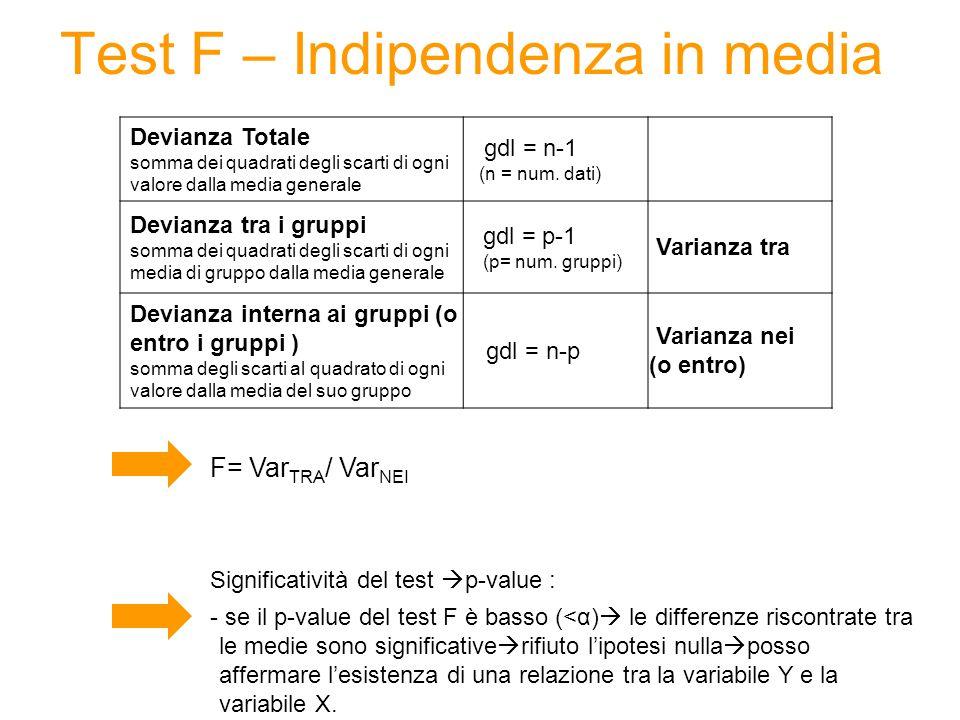 Test F – Indipendenza in media Devianza Totale somma dei quadrati degli scarti di ogni valore dalla media generale gdl = n-1 (n = num. dati) Devianza