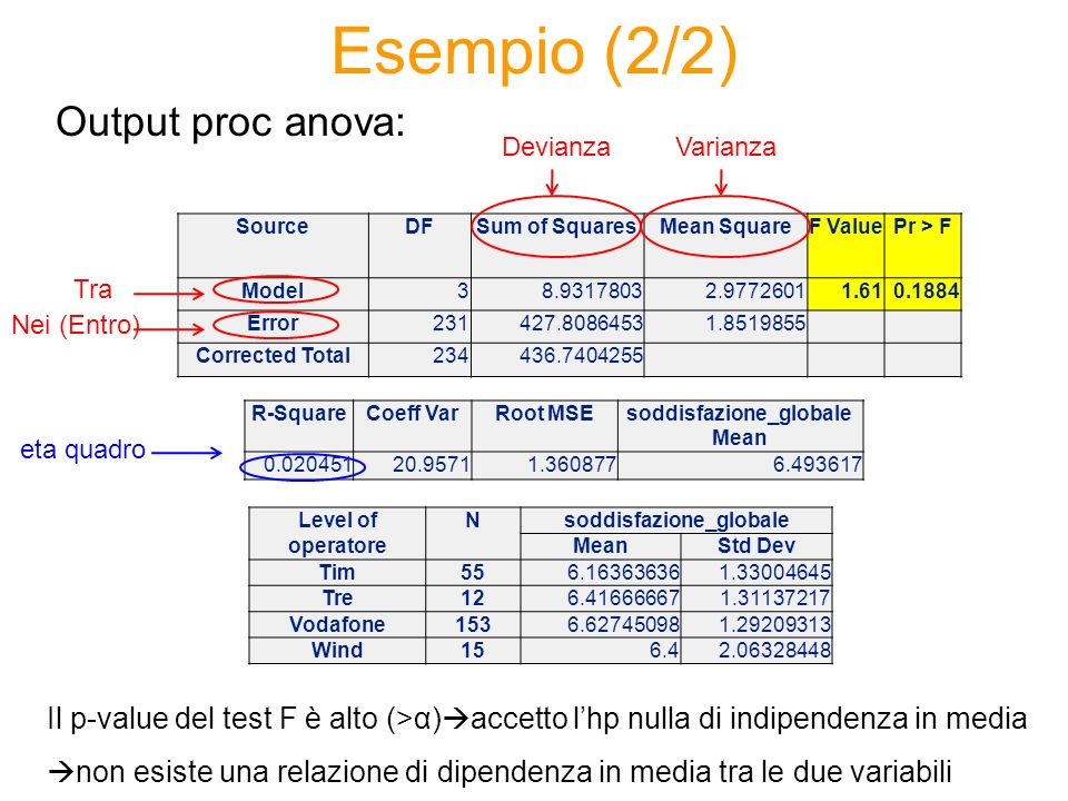 Esempio (2/2) Output proc anova: SourceDFSum of SquaresMean SquareF ValuePr > F Model38.93178032.97726011.610.1884 Error231427.80864531.8519855 Correc