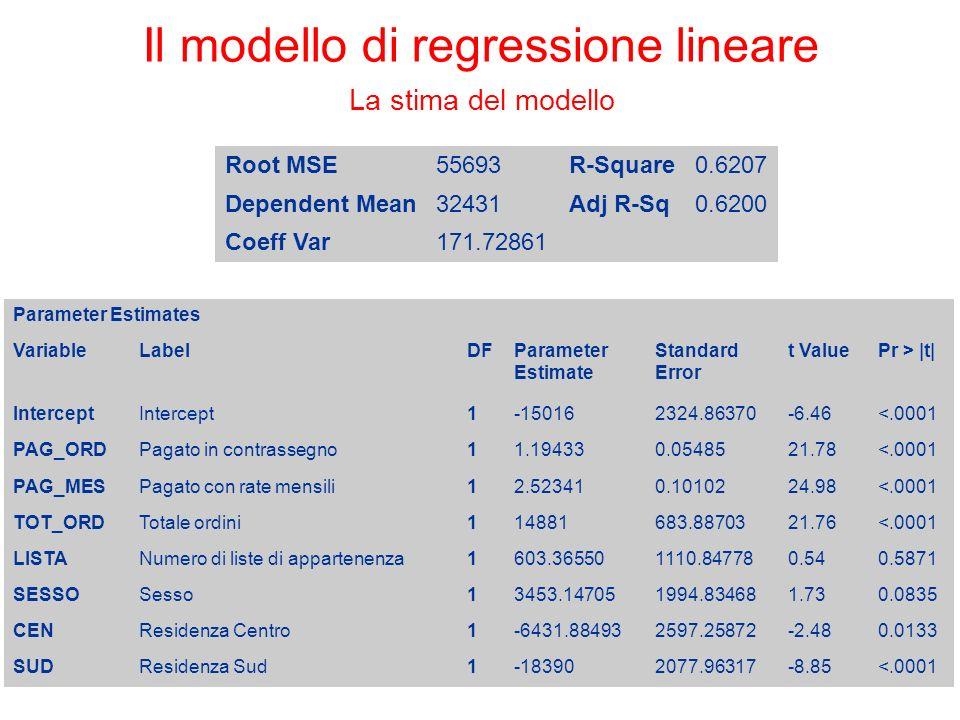 Root MSE55693R-Square0.6207 Dependent Mean32431Adj R-Sq0.6200 Coeff Var171.72861 Parameter Estimates VariableLabelDFParameter Estimate Standard Error t ValuePr > |t| Intercept 1-150162324.86370-6.46<.0001 PAG_ORDPagato in contrassegno11.194330.0548521.78<.0001 PAG_MESPagato con rate mensili12.523410.1010224.98<.0001 TOT_ORDTotale ordini114881683.8870321.76<.0001 LISTANumero di liste di appartenenza1603.365501110.847780.540.5871 SESSOSesso13453.147051994.834681.730.0835 CENResidenza Centro1-6431.884932597.25872-2.480.0133 SUDResidenza Sud1-183902077.96317-8.85<.0001 Il modello di regressione lineare La stima del modello