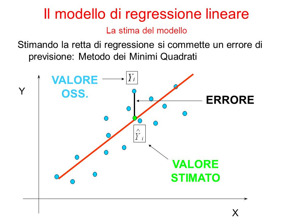Obiettivo trovare la miglior approssimazione lineare della relazione tra Y e X 1,…,X p (trovare le stime dei parametri beta che identificano la migliore retta di regressione) Metodo dei minimi quadrati lo stimatore LS è la soluzione al problema Il modello di regressione lineare La stima del modello