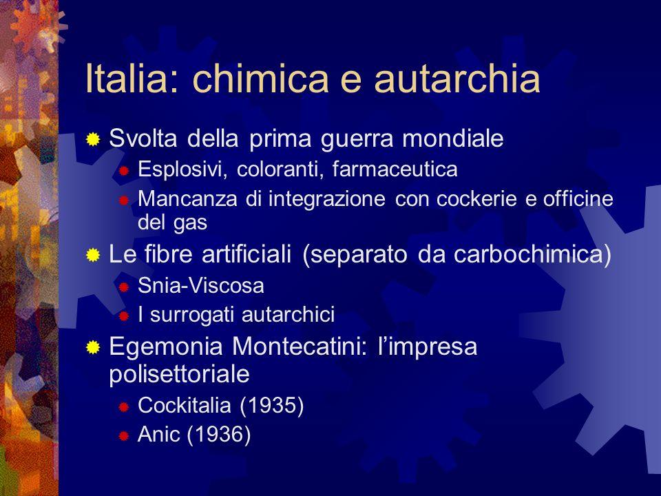 Italia: chimica e autarchia Svolta della prima guerra mondiale Esplosivi, coloranti, farmaceutica Mancanza di integrazione con cockerie e officine del