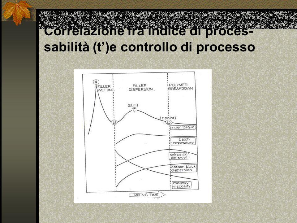 Indice di processabilità (t) Il massimo del secondo picco di torque chiamato anche BIT è un punto in cui la incorporazione del nero è finita; successi