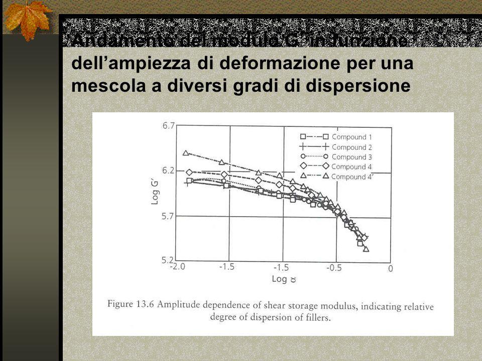 Andamento del modulo G in funzione dellampiezza di deformazione per una mescola a diversi gradi di dispersione