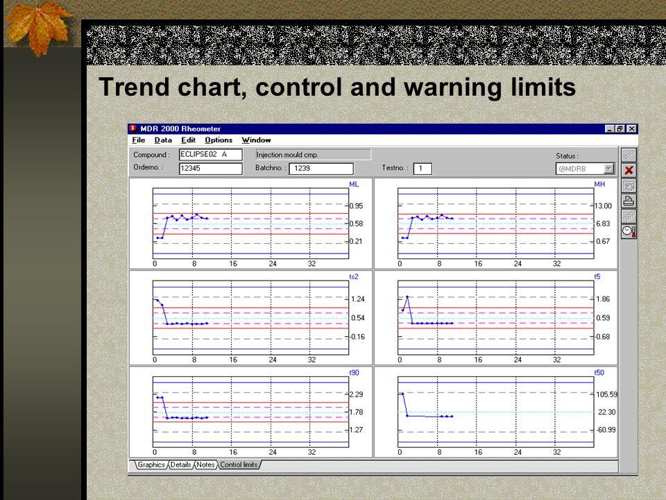 I controlli rapidi Tutti i batch vengono controllati dati i rischi con- nessi nel processo a valle se si utilizza anche un solo batch di irregolare Ge