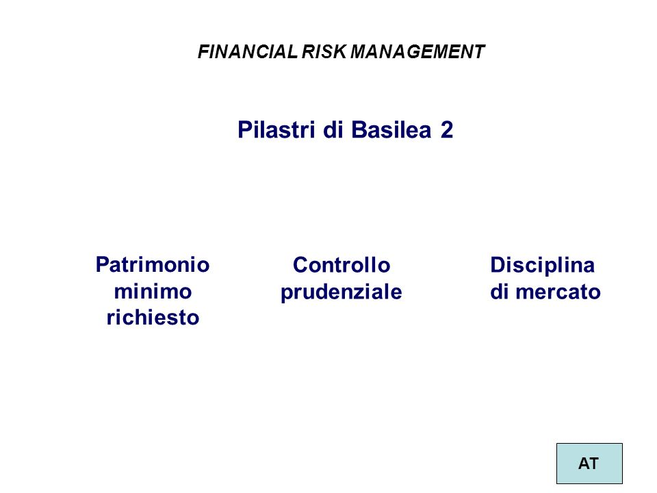 Patrimonio minimo richiesto Controllo prudenziale Disciplina di mercato Pilastri di Basilea 2 FINANCIAL RISK MANAGEMENT AT