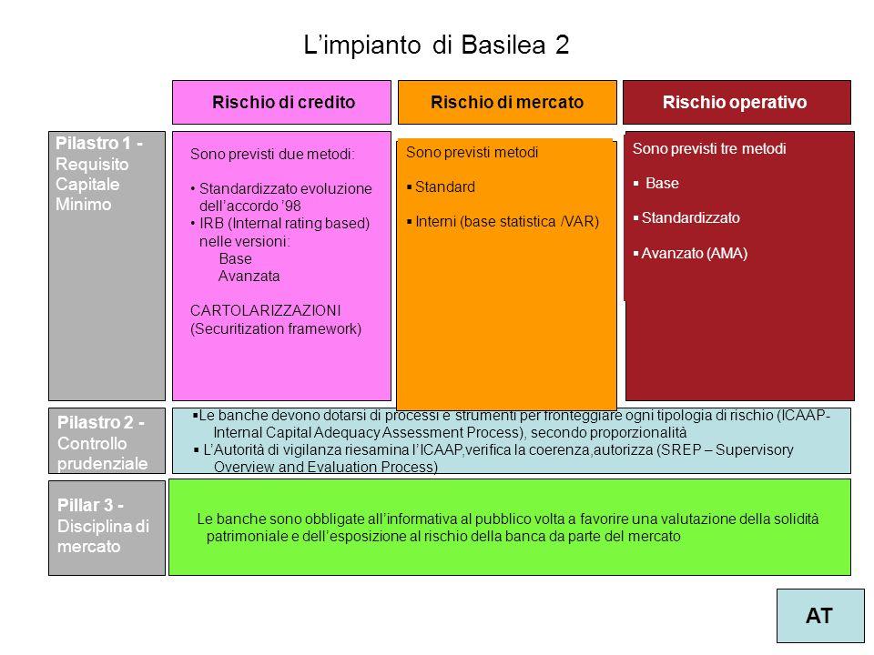 Rischio di credito Le banche devono dotarsi di processi e strumenti per fronteggiare ogni tipologia di rischio (ICAAP- Internal Capital Adequacy Asses