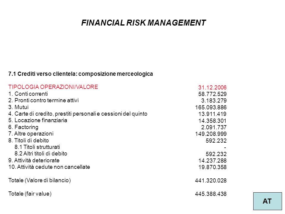 FINANCIAL RISK MANAGEMENT AT 7.1 Crediti verso clientela: composizione merceologica TIPOLOGIA OPERAZIONI/VALORE 1. Conti correnti 2. Pronti contro ter