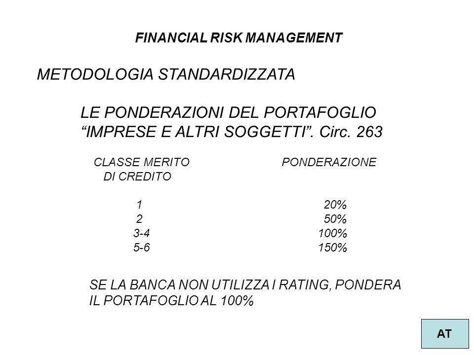 FINANCIAL RISK MANAGEMENT AT METODOLOGIA STANDARDIZZATA LE PONDERAZIONI DEL PORTAFOGLIO IMPRESE E ALTRI SOGGETTI. Circ. 263 CLASSE MERITO PONDERAZIONE
