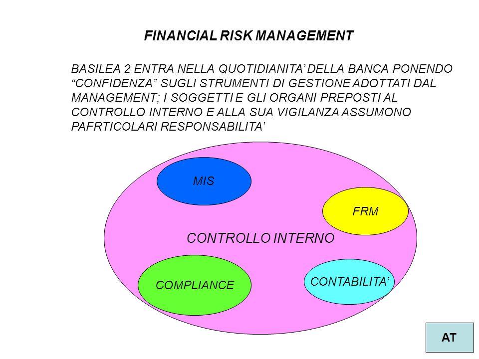 FINANCIAL RISK MANAGEMENT AT BASILEA 2 ENTRA NELLA QUOTIDIANITA DELLA BANCA PONENDO CONFIDENZA SUGLI STRUMENTI DI GESTIONE ADOTTATI DAL MANAGEMENT; I