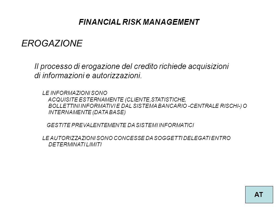 FINANCIAL RISK MANAGEMENT AT EROGAZIONE Il processo di erogazione del credito richiede acquisizioni di informazioni e autorizzazioni. LE INFORMAZIONI