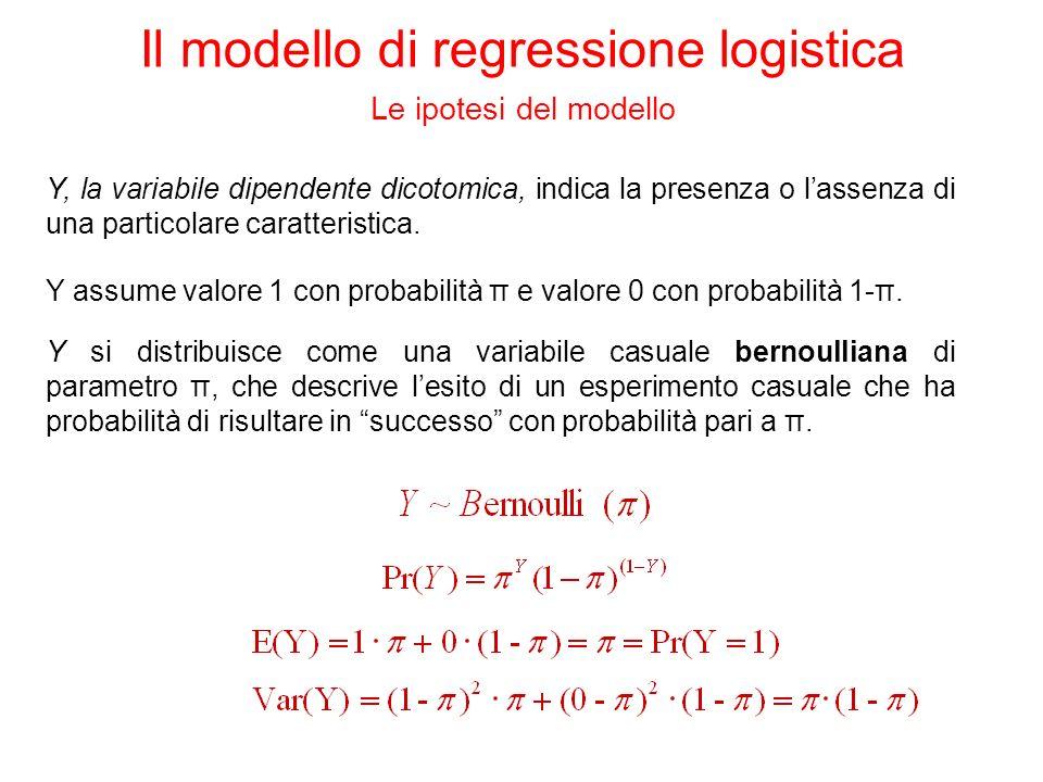 Y, la variabile dipendente dicotomica, indica la presenza o lassenza di una particolare caratteristica. Y assume valore 1 con probabilità π e valore 0