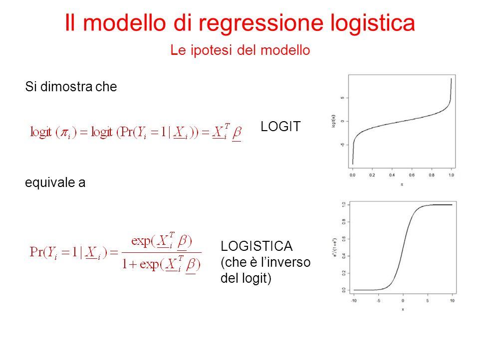 Si dimostra che equivale a LOGIT LOGISTICA (che è linverso del logit) Il modello di regressione logistica Le ipotesi del modello