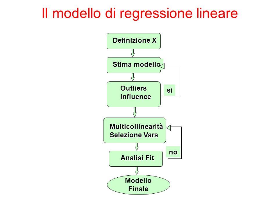 Definizione X Stima modello OutliersInfluence si Multicollinearità Selezione Vars Analisi Fit no Modello Finale Il modello di regressione lineare