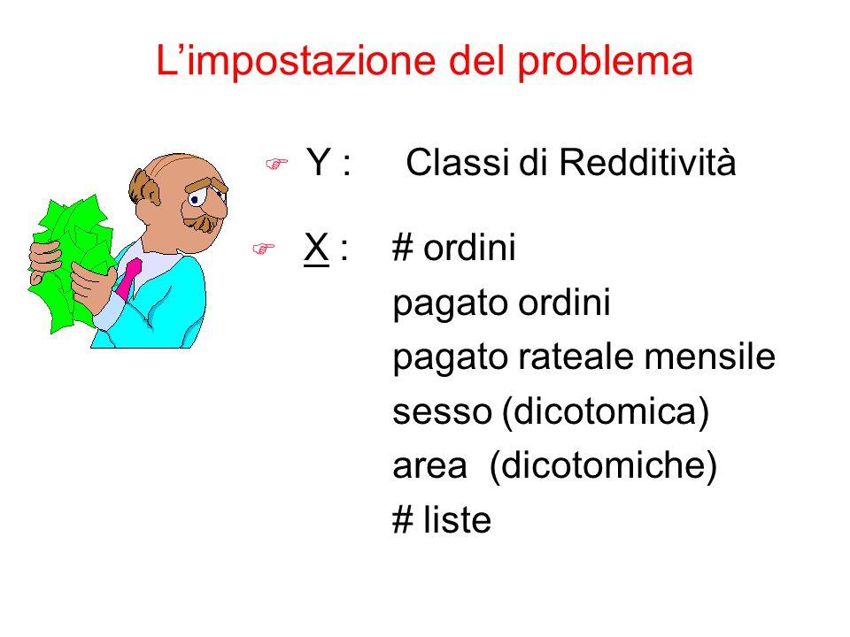 F Y :Classi di Redditività F X :# ordini pagato ordini pagato rateale mensile sesso (dicotomica) area (dicotomiche) # liste Limpostazione del problema