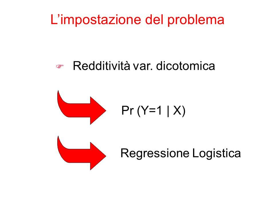 F F Redditività var. dicotomica Pr (Y=1 | X) Limpostazione del problema Regressione Logistica