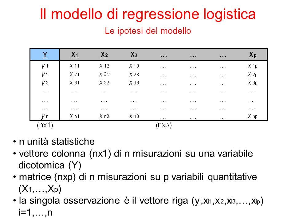 n unità statistiche vettore colonna (nx1) di n misurazioni su una variabile dicotomica (Y) matrice (nxp) di n misurazioni su p variabili quantitative