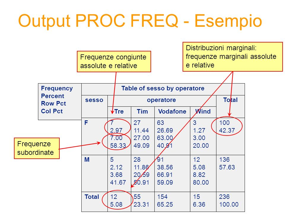 Output PROC FREQ - Esempio Frequency Percent Row Pct Col Pct Total M F WindVodafoneTimTre Totaloperatoresesso Table of sesso by operatore Frequenze congiunte assolute e relative Distribuzioni marginali: frequenze marginali assolute e relative Frequenze subordinate