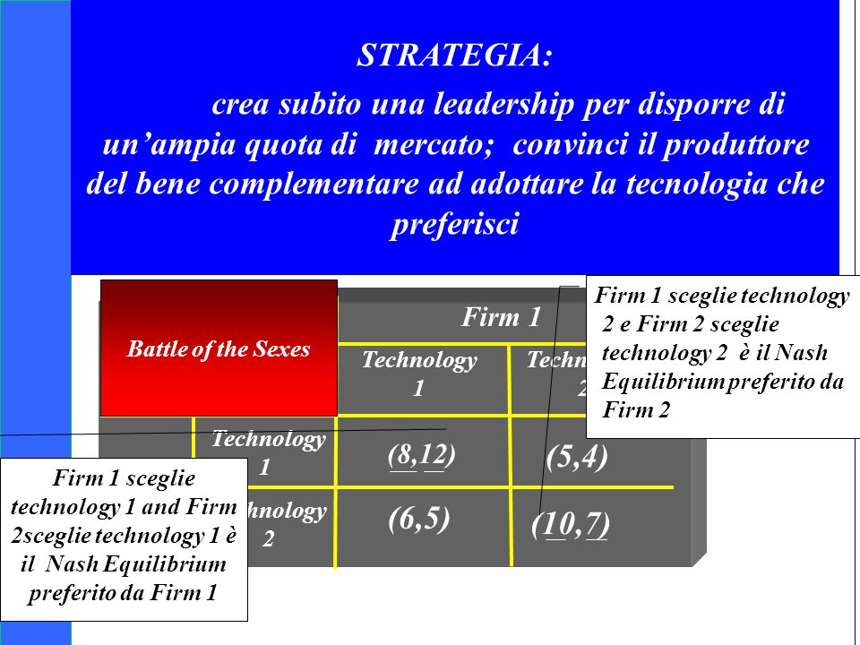 Copyright SDA Bocconi 2005 Competing Technologies, Network Externalities …n 19 Competizione e compatibilità tecnologica Firm 2 Technology 1 Technology