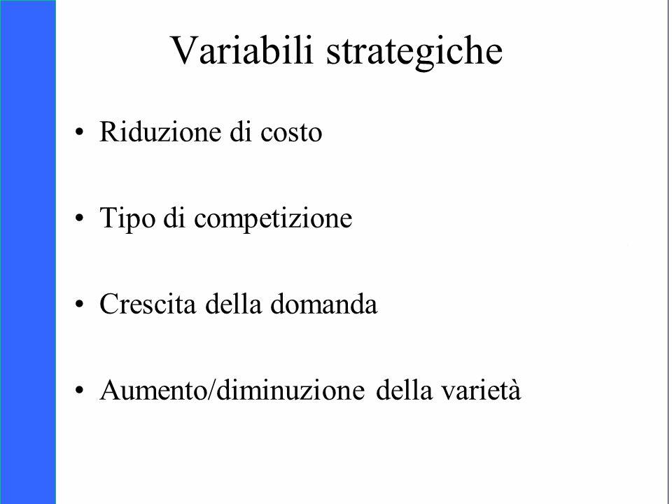 Copyright SDA Bocconi 2005 Competing Technologies, Network Externalities …n 30 Variabili strategiche Riduzione di costo Tipo di competizione Crescita