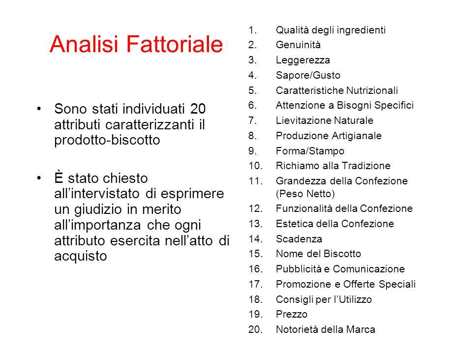 Analisi Fattoriale Sono stati individuati 20 attributi caratterizzanti il prodotto-biscotto È stato chiesto allintervistato di esprimere un giudizio i