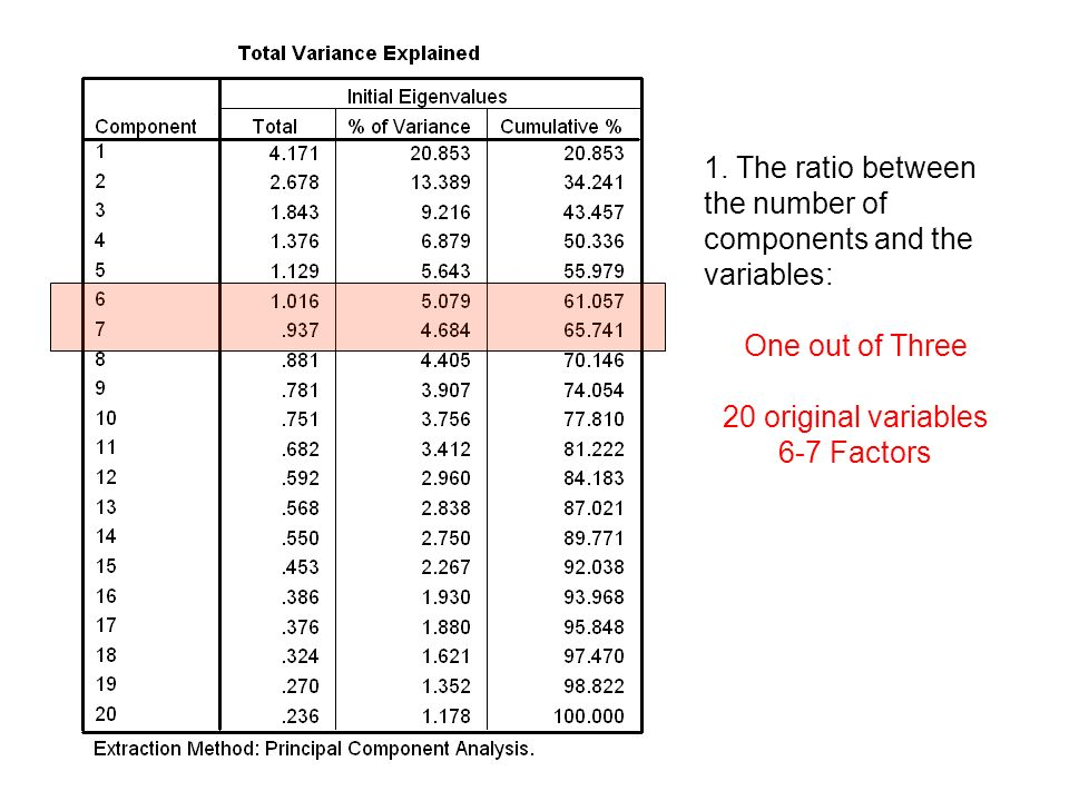 1. The ratio between the number of components and the variables: One out of Three 20 original variables 6-7 Factors