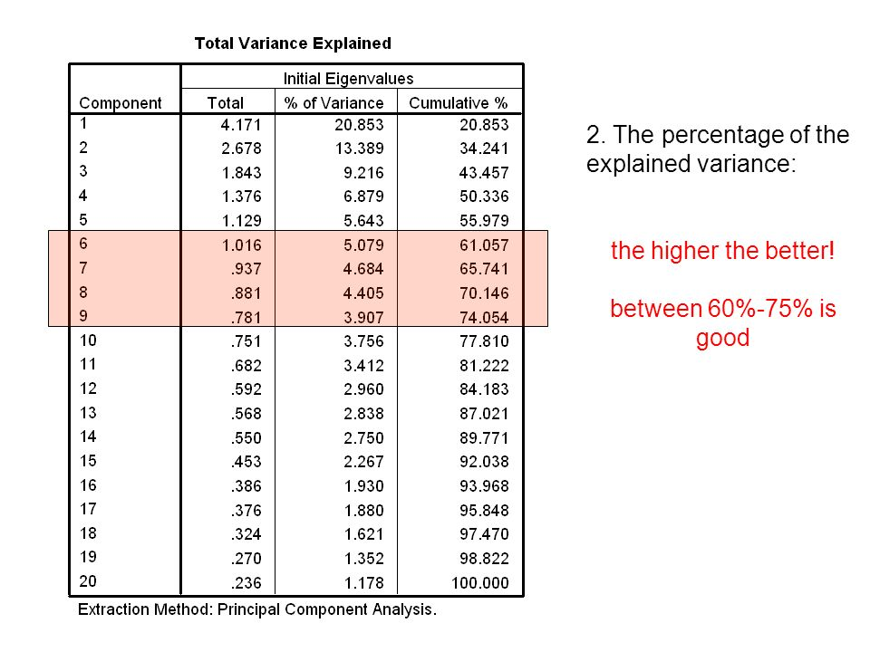 2. The percentage of the explained variance: the higher the better! between 60%-75% is good