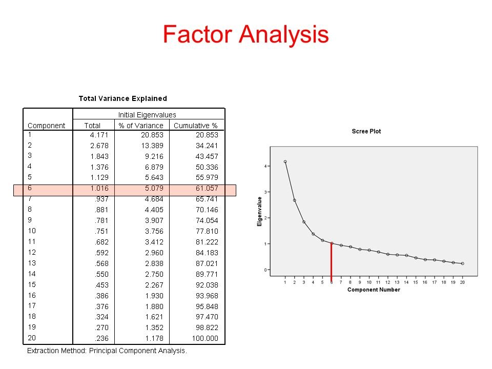 Factor Analysis