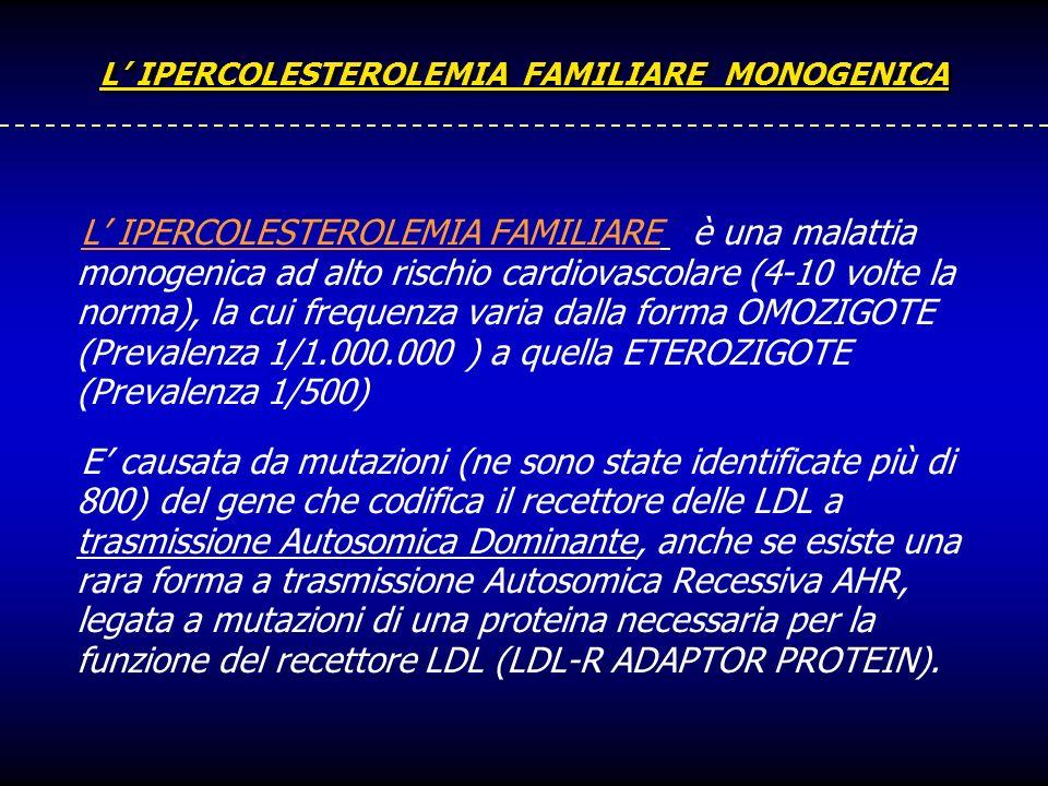 L IPERCOLESTEROLEMIA FAMILIARE MONOGENICA L IPERCOLESTEROLEMIA FAMILIARE è una malattia monogenica ad alto rischio cardiovascolare (4-10 volte la norm