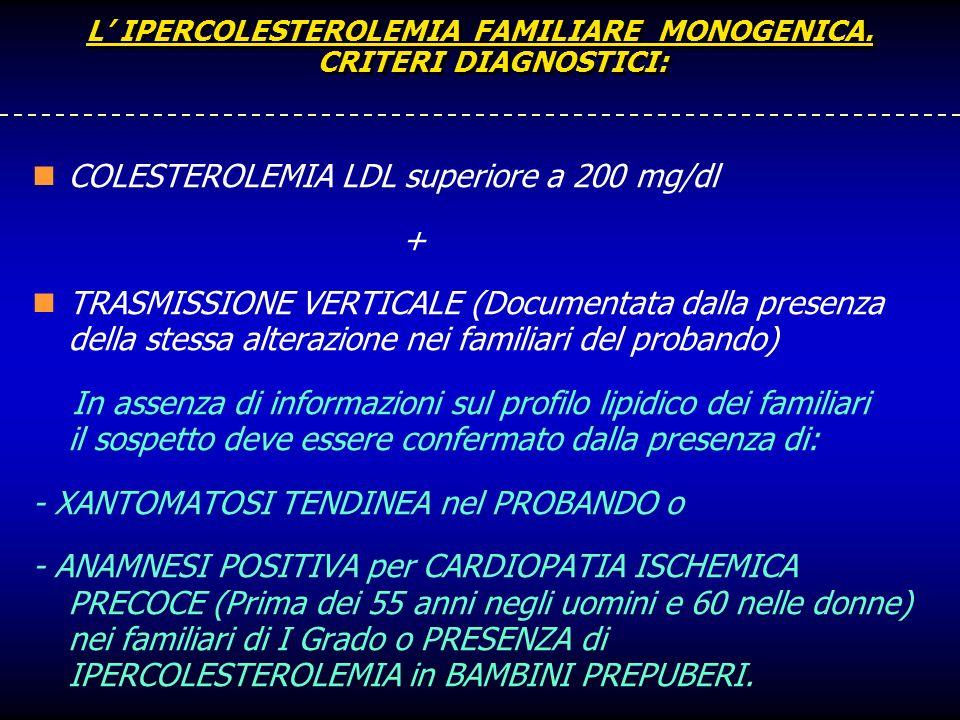L IPERCOLESTEROLEMIA FAMILIARE MONOGENICA. CRITERI DIAGNOSTICI: COLESTEROLEMIA LDL superiore a 200 mg/dl + TRASMISSIONE VERTICALE (Documentata dalla p