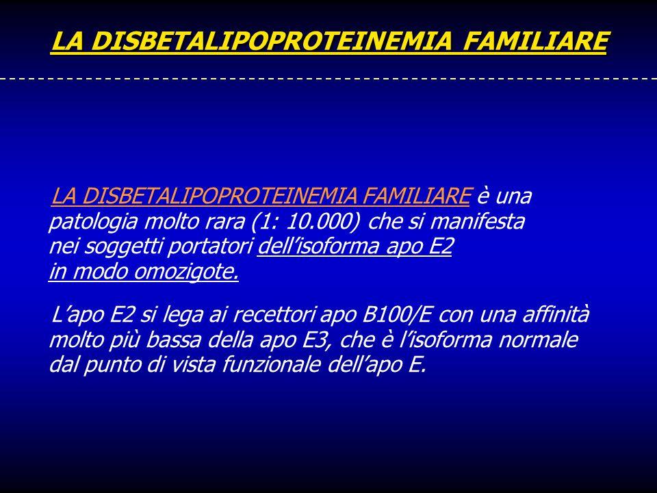 LA DISBETALIPOPROTEINEMIA FAMILIARE LA DISBETALIPOPROTEINEMIA FAMILIARE è una patologia molto rara (1: 10.000) che si manifesta nei soggetti portatori