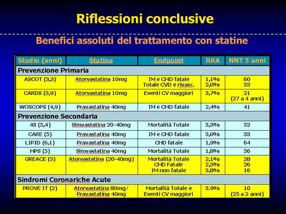 Riflessioni conclusive Benefici assoluti del trattamento con statine