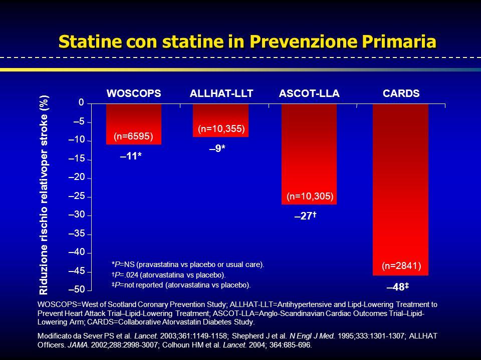 Statine con statine in Prevenzione Primaria –11* –9* –27 –48 –50 –45 –40 –35 –30 –25 –20 –15 –10 –5 0 WOSCOPSALLHAT-LLTASCOT-LLACARDS Riduzione rischi