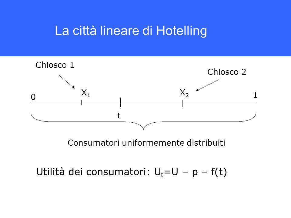 La città lineare di Hotelling Consumatori uniformemente distribuiti Chiosco 1 Chiosco 2 t Utilità dei consumatori: U t =U – p – f(t) X1X1 X2X2 1 0