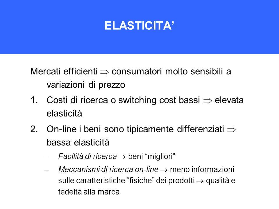 ELASTICITA Mercati efficienti consumatori molto sensibili a variazioni di prezzo 1.Costi di ricerca o switching cost bassi elevata elasticità 2.On-lin