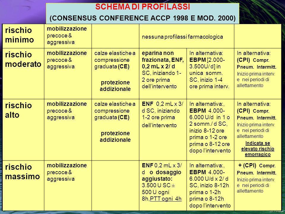 SCHEMA DI PROFILASSI (CONSENSUS CONFERENCE ACCP 1998 E MOD.