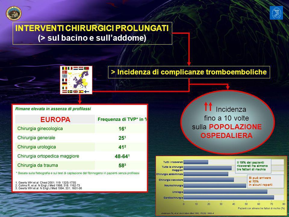 INTERVENTI CHIRURGICI PROLUNGATI (> sul bacino e sulladdome) > Incidenza di complicanze tromboemboliche EUROPA Incidenza fino a 10 volte sulla POPOLAZIONE OSPEDALIERA