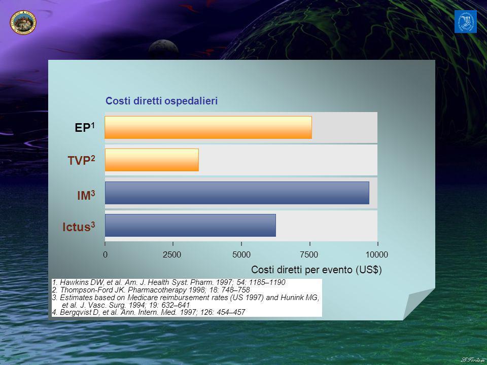 25005000750010000 Costi diretti per evento (US$) EP 1 TVP 2 IM 3 Ictus 3 0 Costi diretti ospedalieri 1.