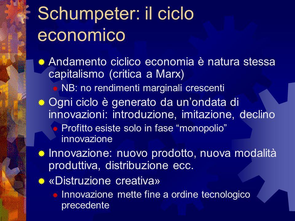 Schumpeter: il ciclo economico Andamento ciclico economia è natura stessa capitalismo (critica a Marx) NB: no rendimenti marginali crescenti Ogni ciclo è generato da unondata di innovazioni: introduzione, imitazione, declino Profitto esiste solo in fase monopolio innovazione Innovazione: nuovo prodotto, nuova modalità produttiva, distribuzione ecc.